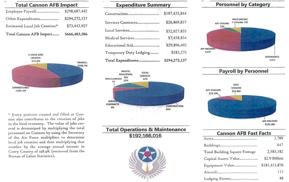 Cannon-Economic-Impact-FY-2012-2-image.jpg